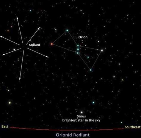 Orion, Orionids, Pyramids, Time, Above and Below, Scorpio