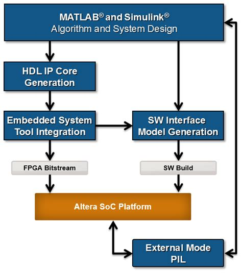 Getting Started with Targeting Intel SoC Devices - MATLAB