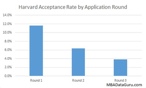 HBS Acceptance Rates By GMAT & GPA | Page 2 of 2 | Poets