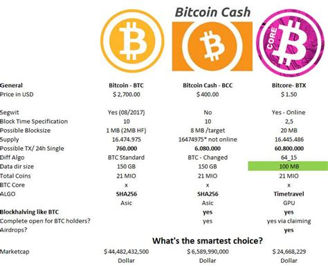 Bitcoin Cash Is The Real Bitcoin   How To Get Bitcoin Gold