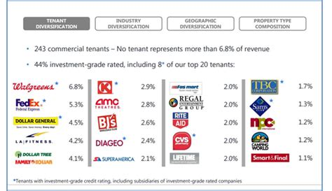 Best Of The Best Monthly Dividend Stocks: Realty Income