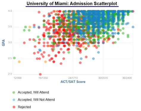 University of Miami Acceptance Rate and Admission Statistics