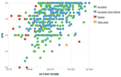 NYIT (GPA, SAT Scores and ACT Scores for Admission)