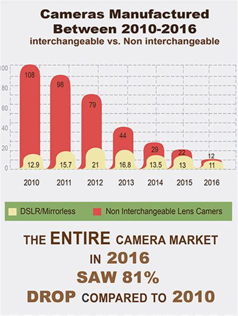 The state of the camera industry infographic - Photo Rumors