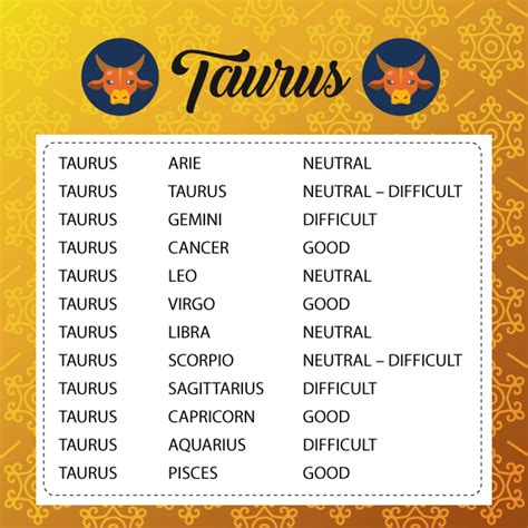 Sun Signs Compatibility Status - Rgyan