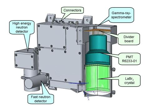MGNS - BepiColombo - Cosmos
